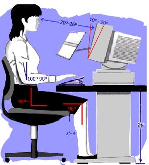 Prevenció per treballar amb l'ordinador